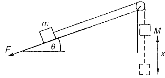 Physics 9702 doubts help page 30 physics reference cord running over a smooth pulley mass m is allowed to fall a vertical distance x causing m to move up the plane as shown in the diagram below ccuart Image collections