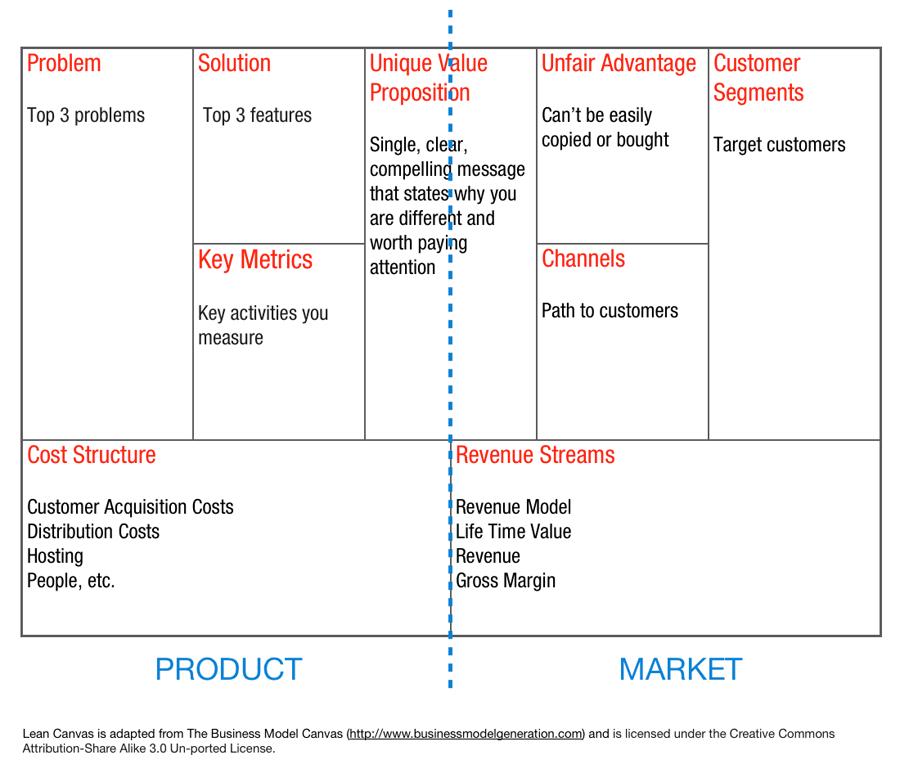 Architecture organisationnelle la pratique du lean startup et du growth hacking dans l entreprise - Canvas leroy merlin ...