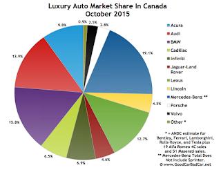 Canada luxury auto brand market share chart October 2015