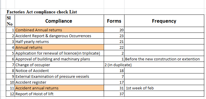 Factories Act Compliance Checklist