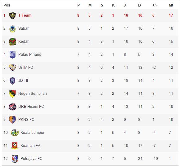 Keputusan Liga Perdana 17 April 2015