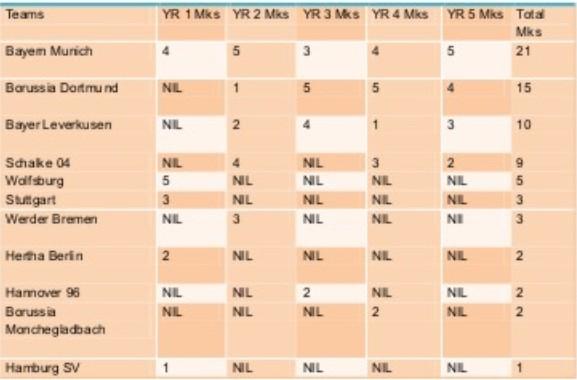 My mind always the 2013 14 football season across europe - Germany bundesliga league table ...
