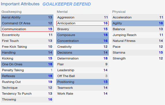 Football Manager GK defend Player Attributes