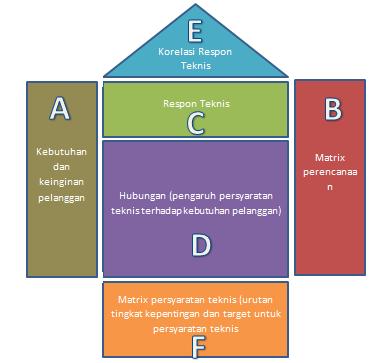 house of quality adalah pdf