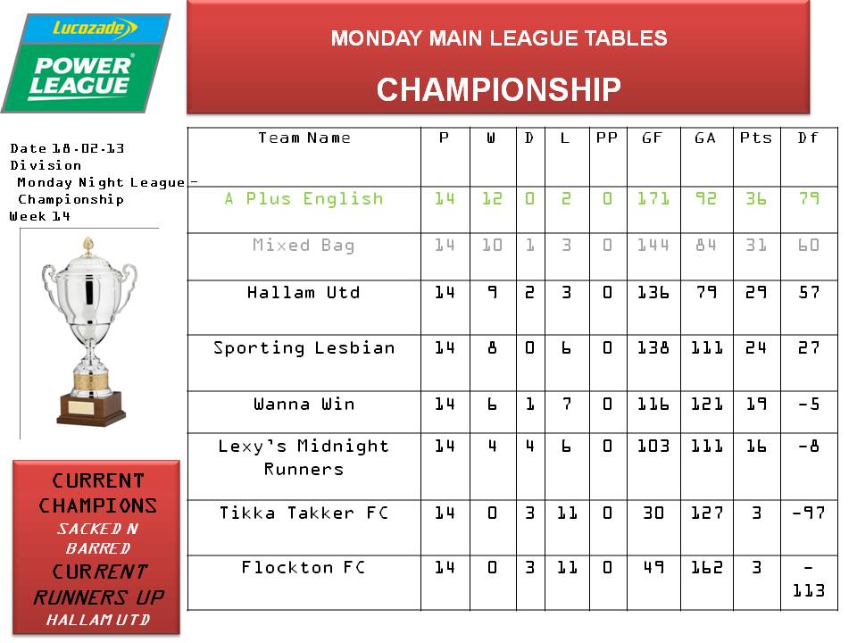 A english language school we won the football for English league 3 table