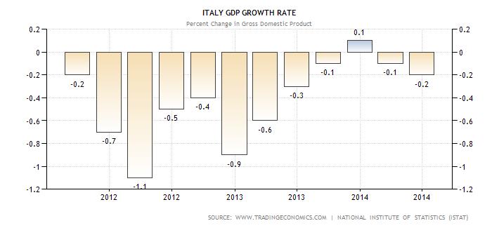 Italy gdp growth trading economics