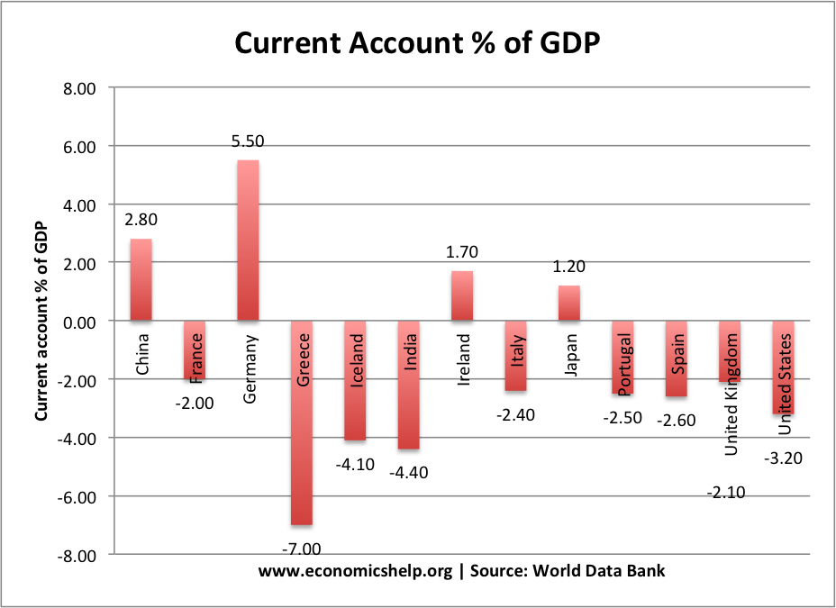 current account deficits essay A current account deficit is when a country imports more goods, services, and capital than it exports here are its causes and effects.