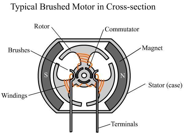 Typical Brushed Motor In Cross-section