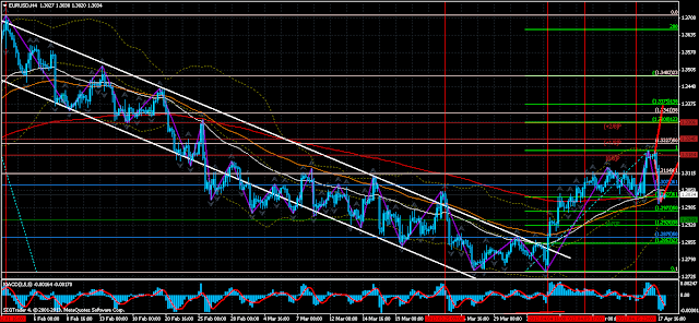 EUR/USD H4 Daily Outlook and current situation on April