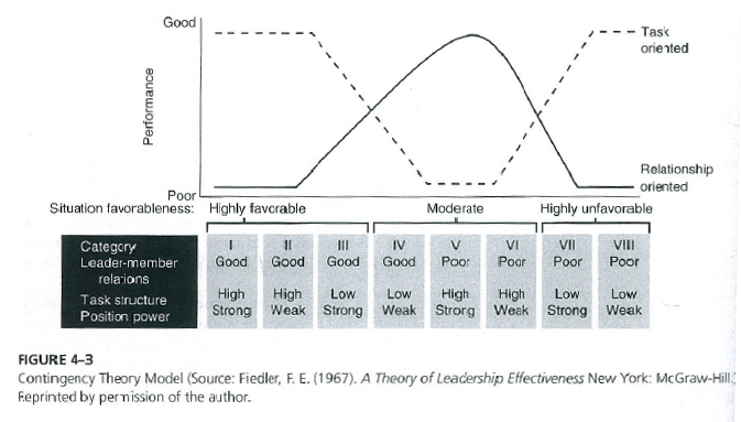 the fiedler contingency model al dunlap Al the leader decides alone without soliciting any input from members all apply fiedler's contingency theory of leadership by identifying two extremely.