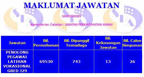 The Amyra Panggilan Temuduga Penolong Pegawai Latihan Vokasional Pplv J29