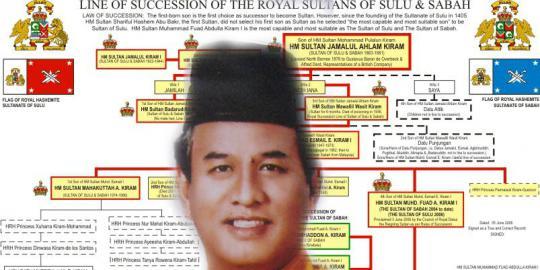 Sultan Sulu Akan Minta Bantuan Indonesia Untuk Rebut Sabah