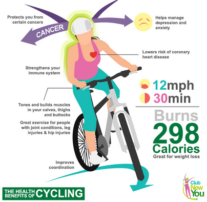http://about-toweightloss.blogspot.com/2014/06/cycling-benefits-for-weight-loss.html