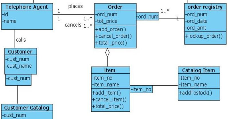 Class Diagram For Online Shopping Uml