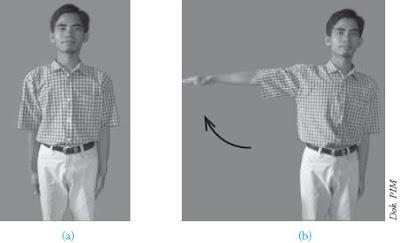 Gerakan abduksi adduksi lengan