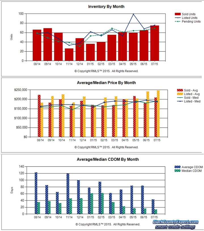 Charts of Vancouver WA Condo Sales Trends in July 2015