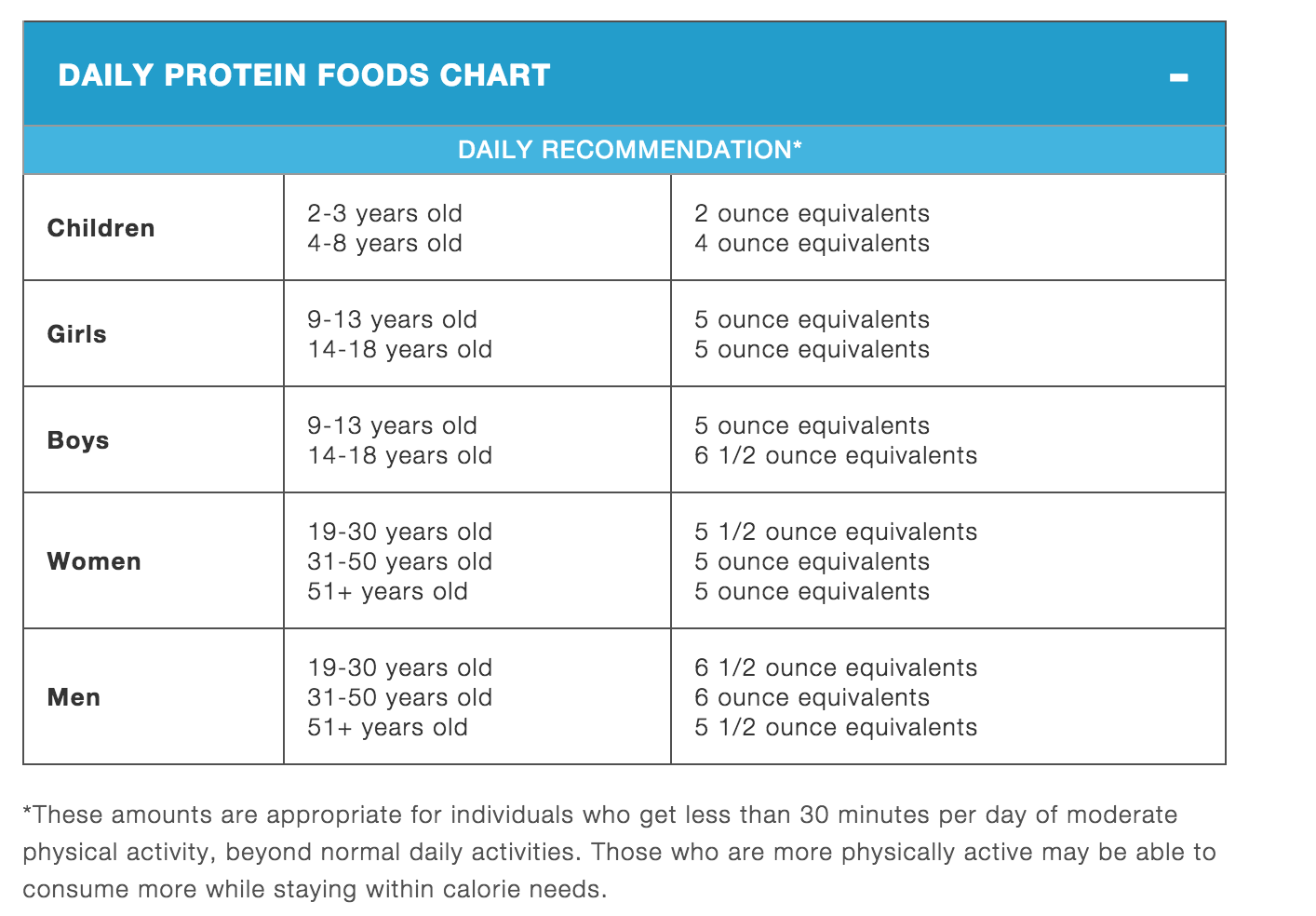 how to eat 1 gram of protein per pound