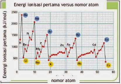 Inilah Sifat Unsur Kimia Pada Periode Ke-3