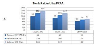 GTX 780 - Tomb Raider