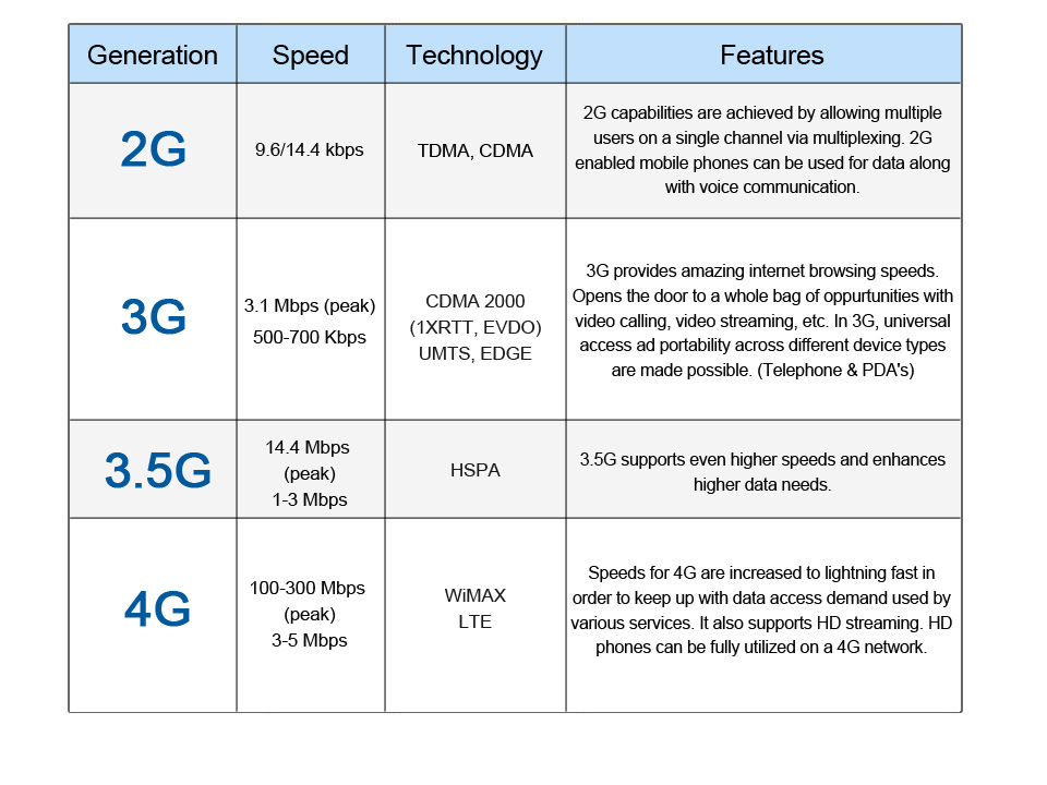 What Is 4g How Is It Different To 3g