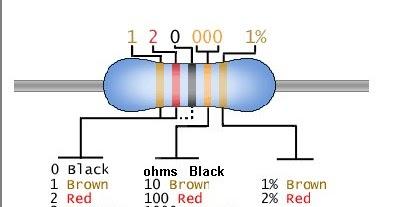 Diy Buat Sendiri Atau Mengenal Perintang Resistor