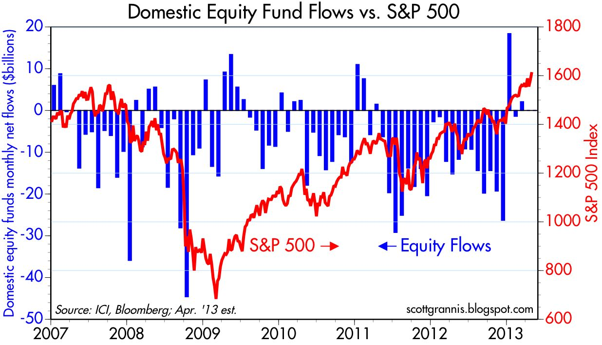 Calafia beach pundit fund flows show investors still cautious bond funds meanwhile continue to enjoy strong inflows even as bond yields remain very near all time lows mutual fund flows thus reflect a market that is nvjuhfo Choice Image