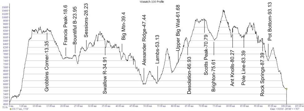 A trail runner 39 s blog the wasatch 100 mile endurance run for 100 mile table