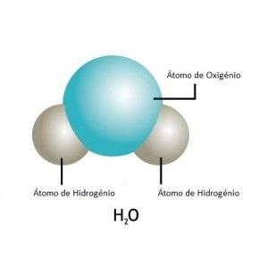 A molécula da água é constituída por dois átomos de hidrogénio e um de oxigénio