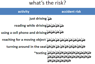 Relative risks of an accident based on activity while driving