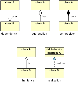 How to draw use case diagram sequence diagram class diagram database there are five key relationships between classes in a uml class diagram dependency aggregation composition inheritance and realization ccuart Images
