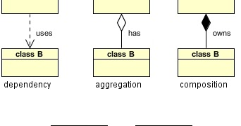 is a and has relationship in uml