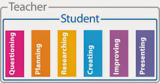 Picture of Process Diagram for Project Based Learning
