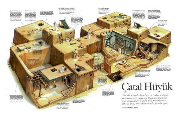 ~~Prehistoria~~ Las sociedades complejas: Próximo Oriente y otras áreas Catalhoyuk