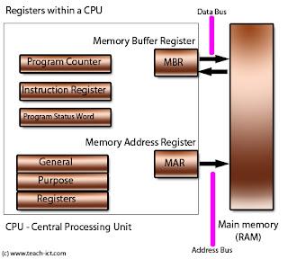 Registers in computer
