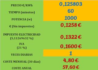 gasto-energetico