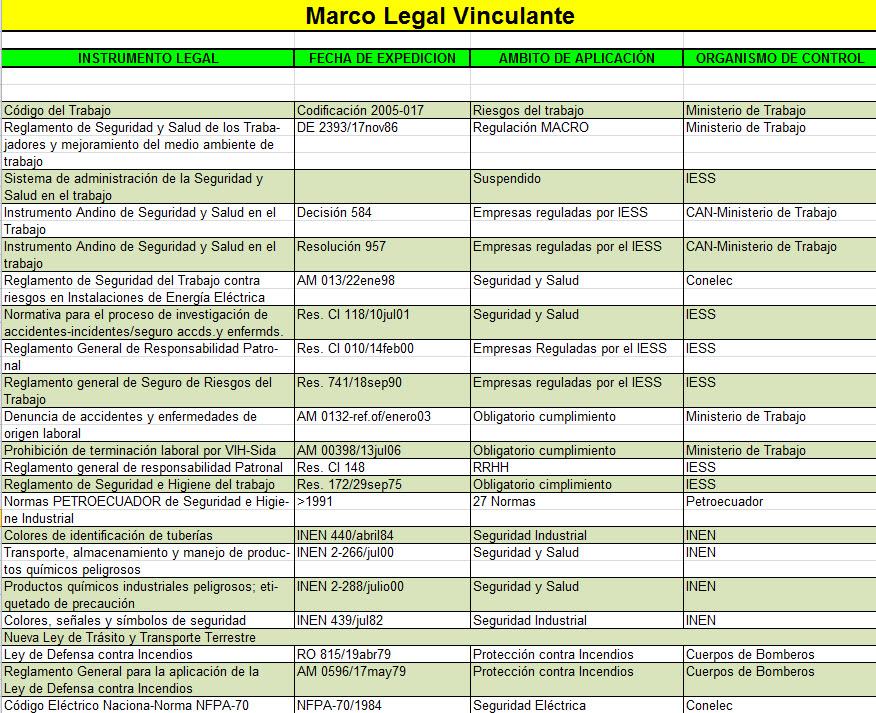 Seguridad Industrial: Marco Legal Vinculante