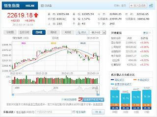 中国株コバンザメ投資 香港ハンセン指数20130314