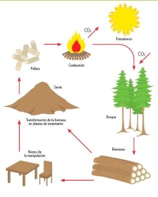 Sistemas de ahorro en calefaccion objetivos y alcance - Ahorrar calefaccion gasoil ...
