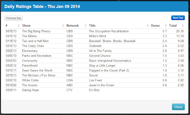 Final Adjusted TV Ratings for Thursday 9th January 2014