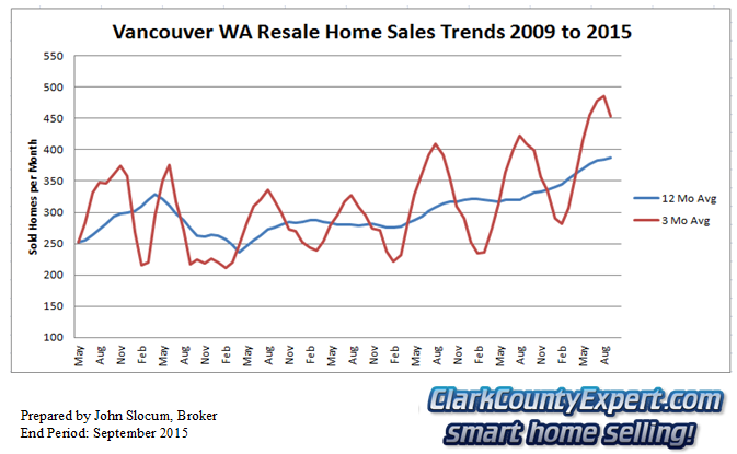 Vancouver Washington Resale Home Sales September 2015 - Units Sold