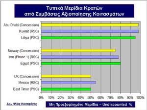 Τυπικα μεριδια κρατων απο συμβασεις αξιοποιησης κοιτασματων - ΑΟΖ Ελλαδας Κυπρου