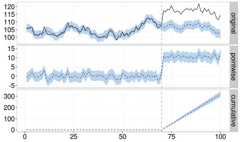 CausalImpact: A new open-source package for estimating causal effects in time series