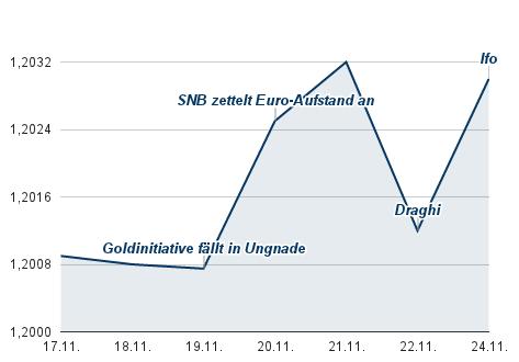 EUR/CHF Kurs
