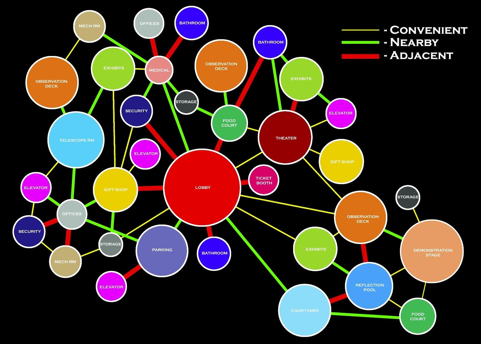 Wu Arch3610 Sp2013  Matrix  U0026 Bubble Diagram