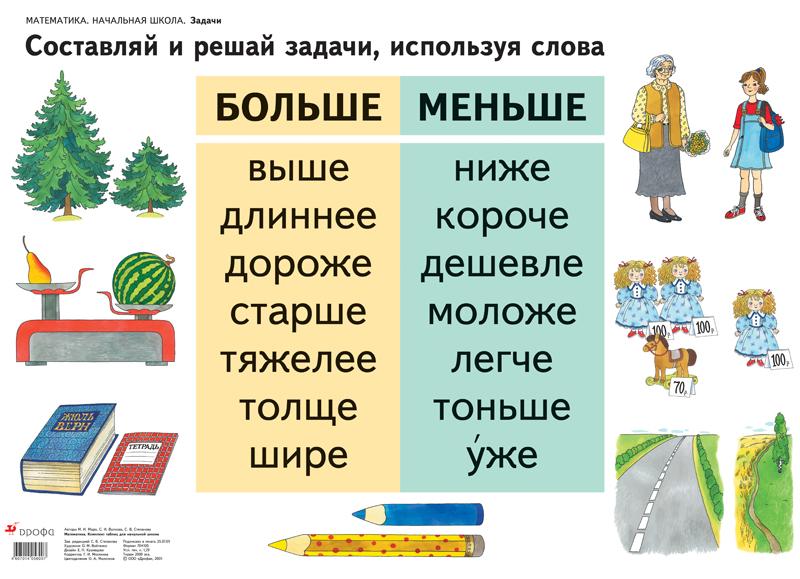 Наглядные материалы для начальной школы