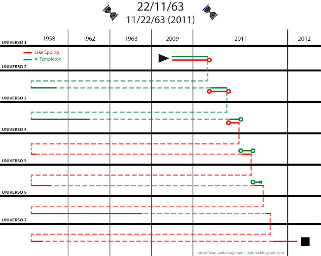 time travel, viajes en el tiempo, time line, línea temporal, explicación, 22/11/63, 11/22/63, Stephen King,