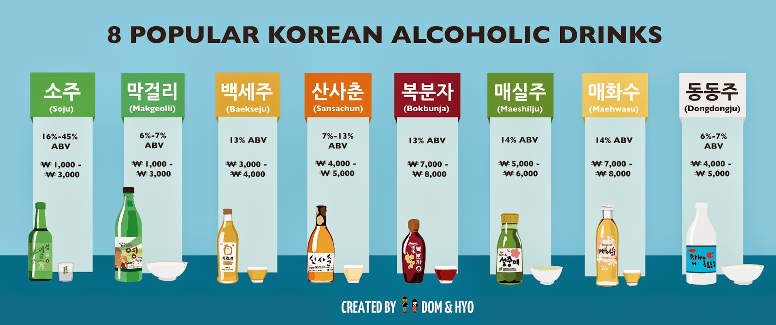8 macam minuman beralkohol dari Korea