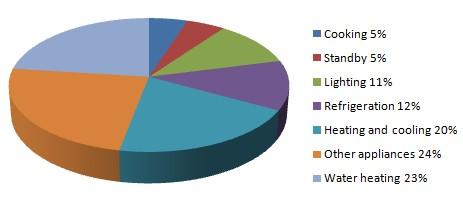Sample Essay Based On Pie Chart - image 10