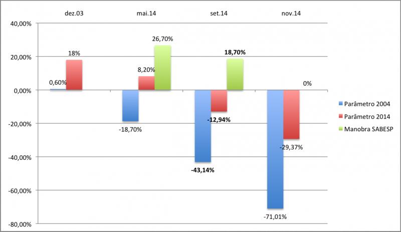 Comparação de Níveis do Sistema Cantareira com SABESP de Alckmin