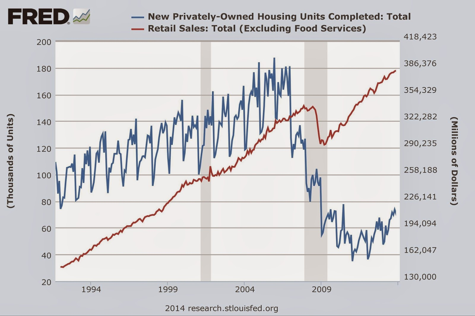 Chart of New Privately-Owned Housing Units Completed: Total and Retail Sales: Total (Excluding Food Services)